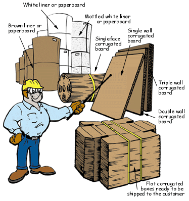 Corrugated Paperboard types
