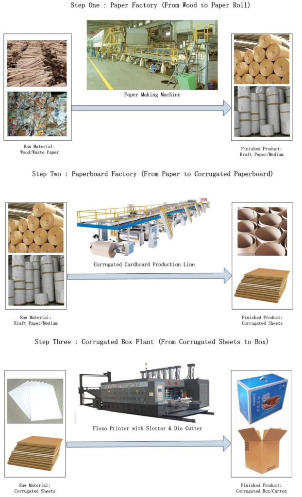 The process from pulp to corrugated box